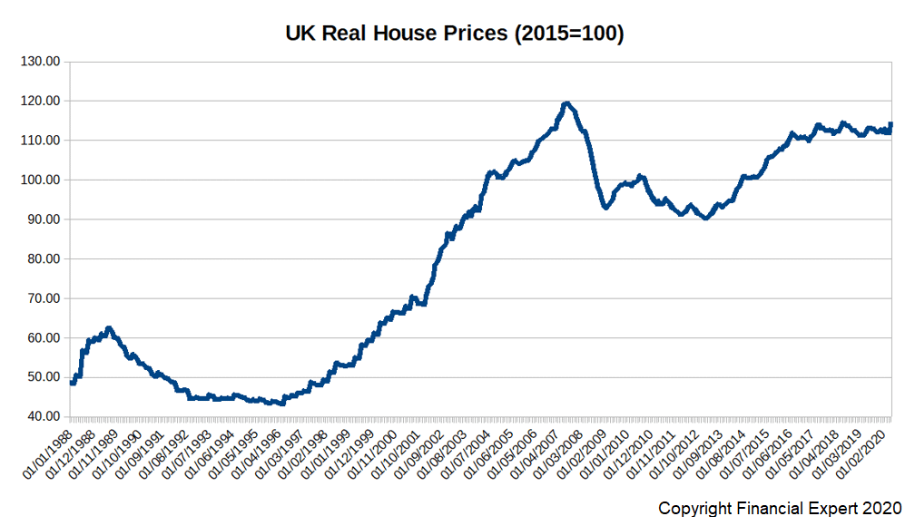 Real House Price Growth Chart