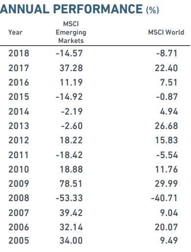 Emerging market returns table