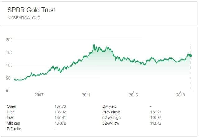 Investing in gold does not always produce positive returns, even over the long term.