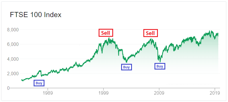 Is now a good time to invest? If you could perfectly time trades in the market, your returns could be triple the market average.