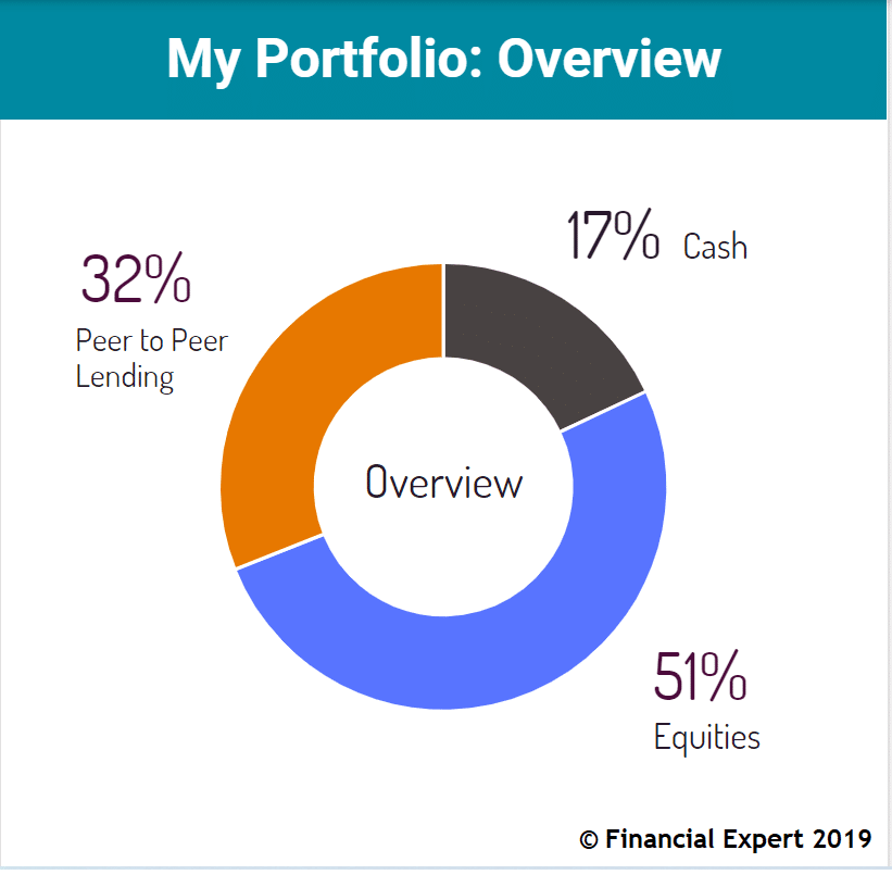 My Asset Allocation - Overview